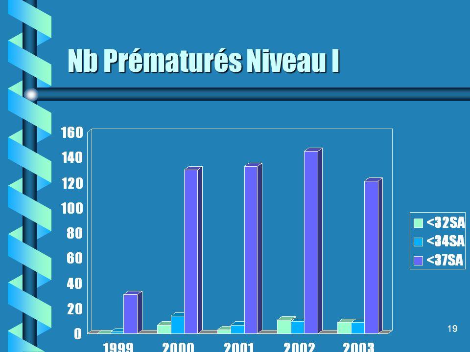 19 Nb Prématurés Niveau I