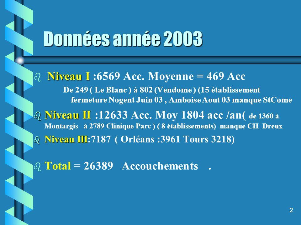 2 Données année 2003 b Niveau I b Niveau I :6569 Acc.