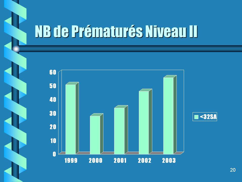 20 NB de Prématurés Niveau II