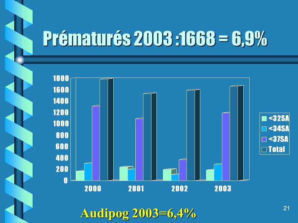 21 Prématurés 2003 :1668 = 6,9% Audipog 2003=6,4%