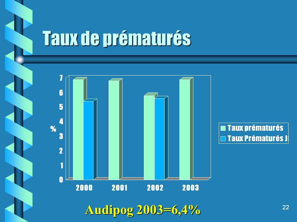 22 Taux de prématurés Audipog 2003=6,4%
