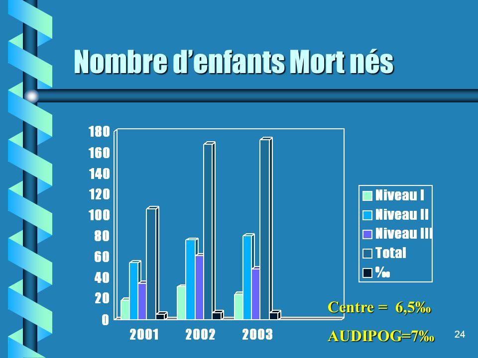 24 Nombre denfants Mort nés Nombre denfants Mort nés Centre = 6,5 AUDIPOG=7