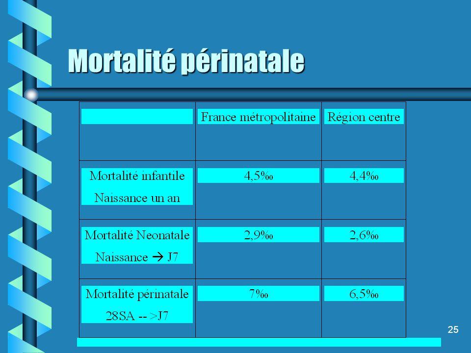 25 Mortalité périnatale