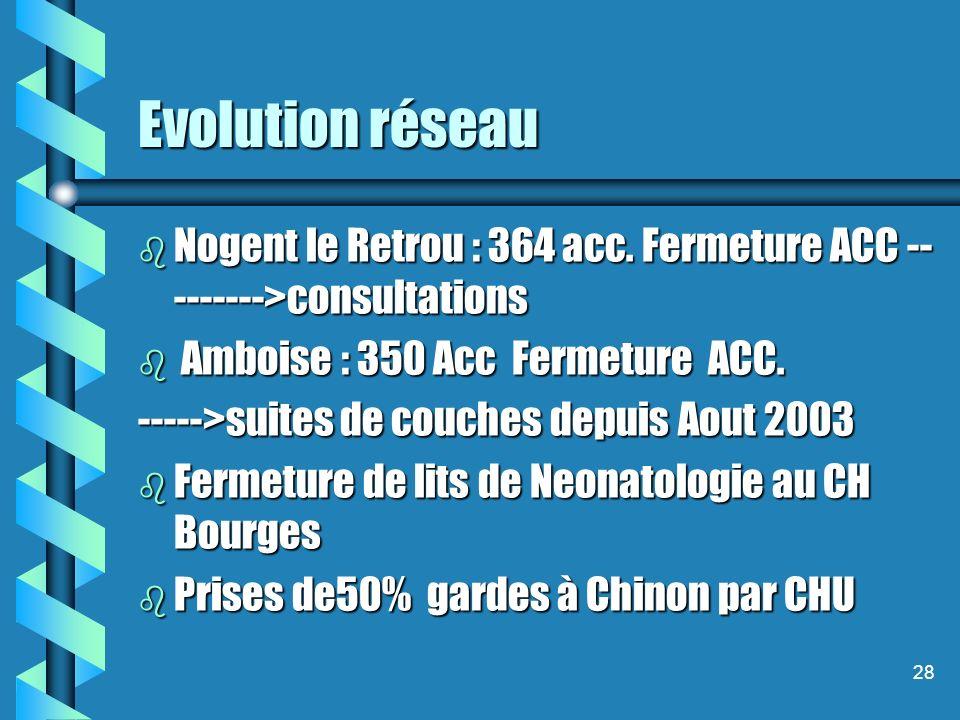 28 Evolution réseau b Nogent le Retrou : 364 acc.