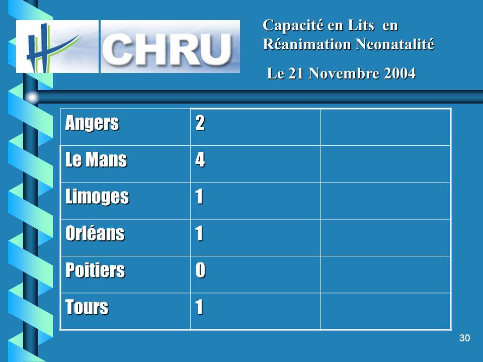 30 Capacité en Lits en Réanimation Neonatalité Le 21 Novembre 2004 Le 21 Novembre 2004 Angers2 Le Mans 4 Limoges1 Orléans1 Poitiers0 Tours1