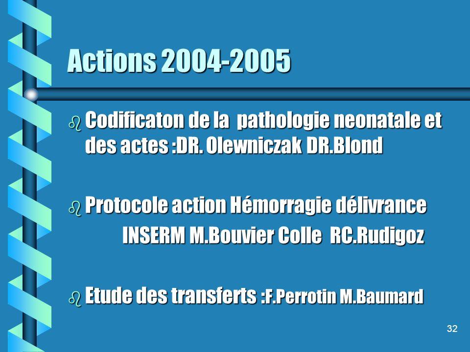 32 Actions 2004-2005 b Codificaton de la pathologie neonatale et des actes :DR. Olewniczak DR.Blond b Protocole action Hémorragie délivrance INSERM M.