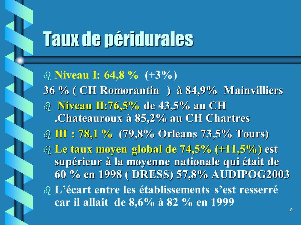 4 Taux de péridurales b b Niveau I: 64,8 % (+3%) 36 % ( CH Romorantin ) à 84,9% Mainvilliers b Niveau II:76,5% de 43,5% au CH.Chateauroux à 85,2% au CH Chartres b III : 78,1 % (79,8% Orleans 73,5% Tours) b Le taux moyen global de 74,5% (+11,5%) est supérieur à la moyenne nationale qui était de 60 % en 1998 ( DRESS) 57,8% AUDIPOG2003 b b Lécart entre les établissements sest resserré car il allait de 8,6% à 82 % en 1999