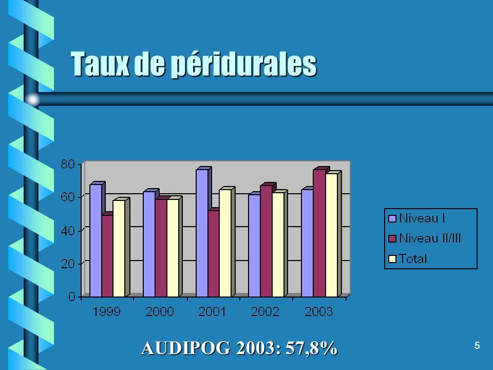 5 Taux de péridurales AUDIPOG 2003: 57,8%