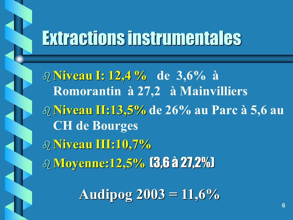 6 Extractions instrumentales b Niveau I: 12,4 % b Niveau I: 12,4 % de 3,6% à Romorantin à 27,2 à Mainvilliers b Niveau II:13,5% b Niveau II:13,5% de 26% au Parc à 5,6 au CH de Bourges b Niveau III:10,7% Moyenne:12,5% (3,6 à 27,2%) Moyenne:12,5% (3,6 à 27,2%) Audipog 2003 = 11,6%