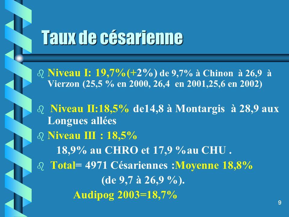 9 Taux de césarienne b b Niveau I: 19,7%(+2%) de 9,7% à Chinon à 26,9 à Vierzon (25,5 % en 2000, 26,4 en 2001,25,6 en 2002) b b Niveau II:18,5% de14,8 à Montargis à 28,9 aux Longues allées b b Niveau III : 18,5% 18,9% au CHRO et 17,9 %au CHU.