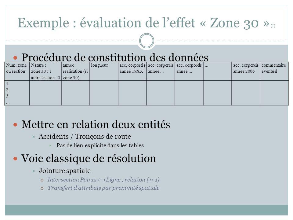 Exemple : évaluation de leffet « Zone 30 » (I) Procédure de constitution des données Mettre en relation deux entités Accidents / Tronçons de route Pas