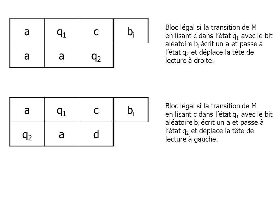 aq1q1 cbibi aaq2q2 Bloc légal si la transition de M en lisant c dans létat q 1 avec le bit aléatoire b i écrit un a et passe à létat q 2 et déplace la