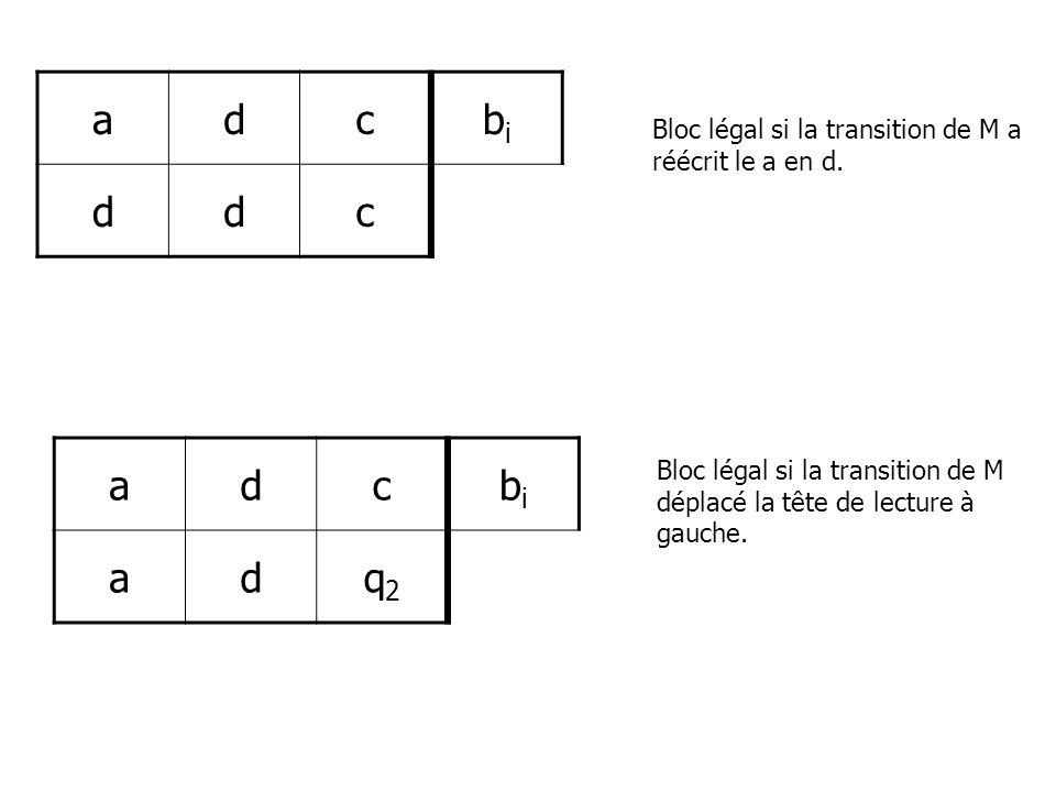 Bloc légal si la transition de M a réécrit le a en d. Bloc légal si la transition de M déplacé la tête de lecture à gauche. adcbibi ddc adcbibi adq2q2