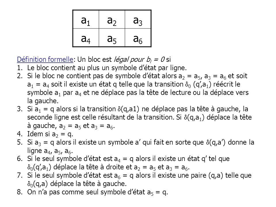Définition formelle: Un bloc est légal pour b i = 0 si 1.Le bloc contient au plus un symbole détat par ligne. 2.Si le bloc ne contient pas de symbole