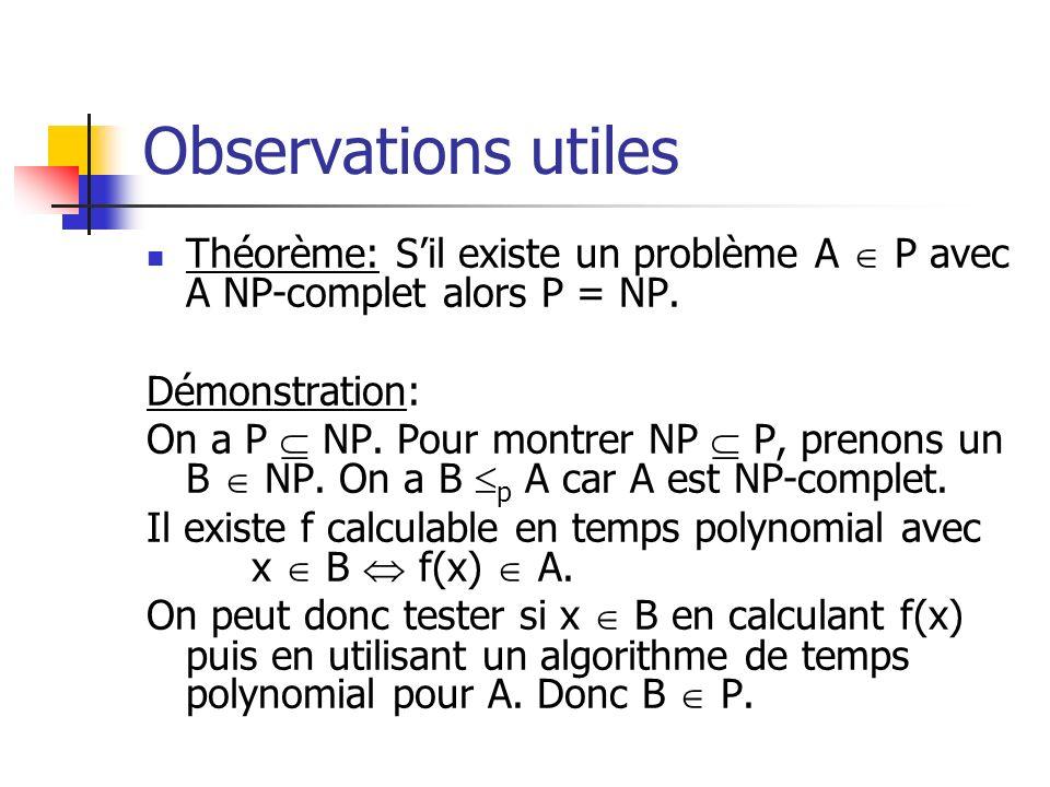 Observations utiles Théorème: Sil existe un problème A P avec A NP-complet alors P = NP. Démonstration: On a P NP. Pour montrer NP P, prenons un B NP.