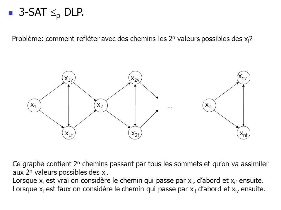 3-SAT p DLP. Problème: comment refléter avec des chemins les 2 n valeurs possibles des x i ? x 1v x 1f x 2v x 2f x nf … x1x1 x2x2 xnxn x nv Ce graphe