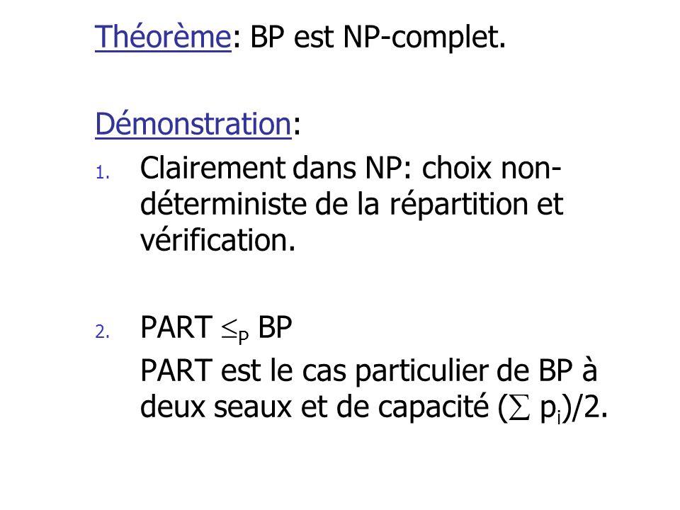 Théorème: BP est NP-complet. Démonstration: 1. Clairement dans NP: choix non- déterministe de la répartition et vérification. 2. PART P BP PART est le