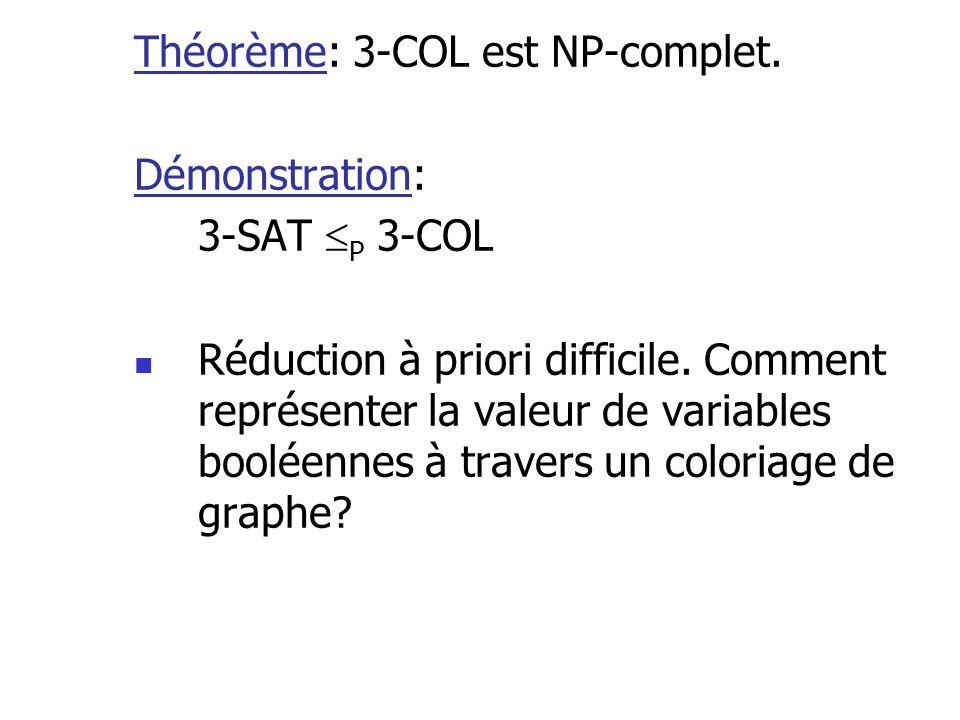 Théorème: 3-COL est NP-complet. Démonstration: 3-SAT P 3-COL Réduction à priori difficile. Comment représenter la valeur de variables booléennes à tra
