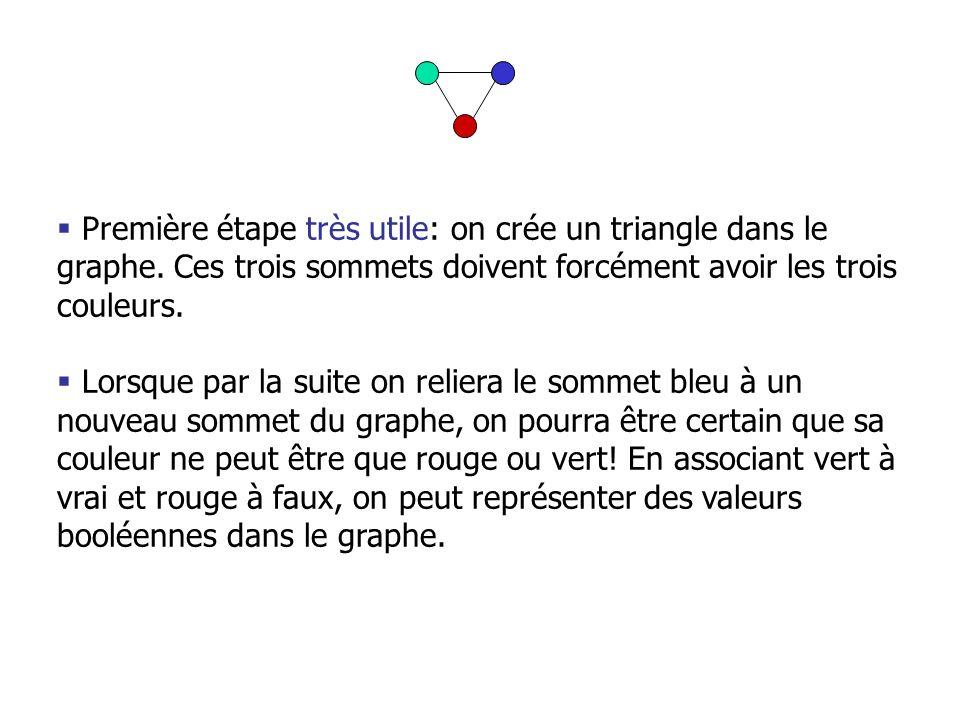 Première étape très utile: on crée un triangle dans le graphe. Ces trois sommets doivent forcément avoir les trois couleurs. Lorsque par la suite on r