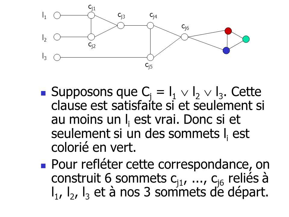 Supposons que C j = l 1 l 2 l 3. Cette clause est satisfaite si et seulement si au moins un l i est vrai. Donc si et seulement si un des sommets l i e