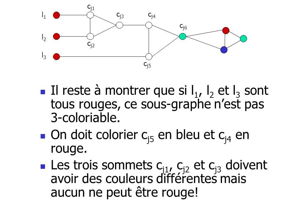 Il reste à montrer que si l 1, l 2 et l 3 sont tous rouges, ce sous-graphe nest pas 3-coloriable. On doit colorier c j5 en bleu et c j4 en rouge. Les