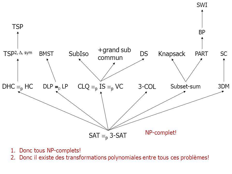 SAT p 3-SAT CLQ p IS p VC DHC p HC TSP 2,, sym TSP NP-complet! SubIso +grand sub commun DS 3-COL Knapsack Subset-sum PART BP SWI 3DM SC 1.Donc tous NP