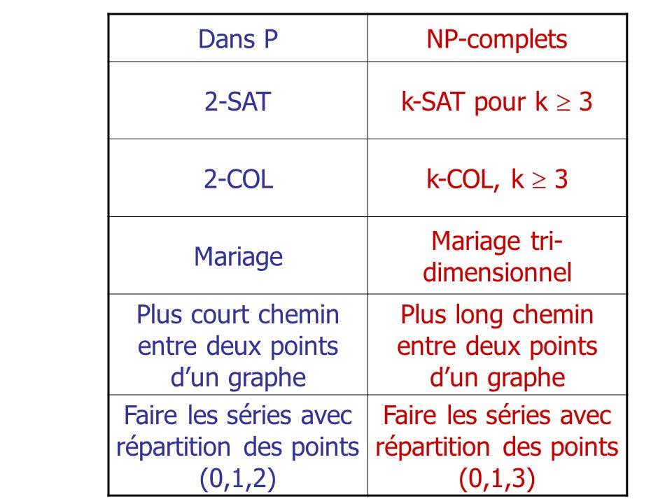 Dans PNP-complets 2-SAT k-SAT pour k 3 2-COL k-COL, k 3 Mariage Mariage tri- dimensionnel Plus court chemin entre deux points dun graphe Plus long che