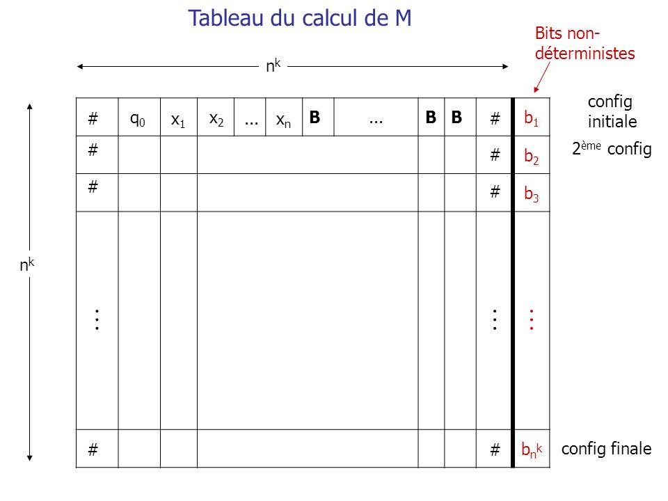 B BBb1b1 b2b2 b3b3 bnkbnk # # # # # # # # q0q0 x1x1 x2x2...xnxn nknk nknk config initiale 2 ème config config finale Tableau du calcul de M Bits non-