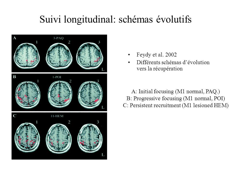 Suivi longitudinal: schémas évolutifs Feydy et al. 2002 Différents schémas dévolution vers la récupération A: Initial focusing (M1 normal, PAQ.) B: Pr