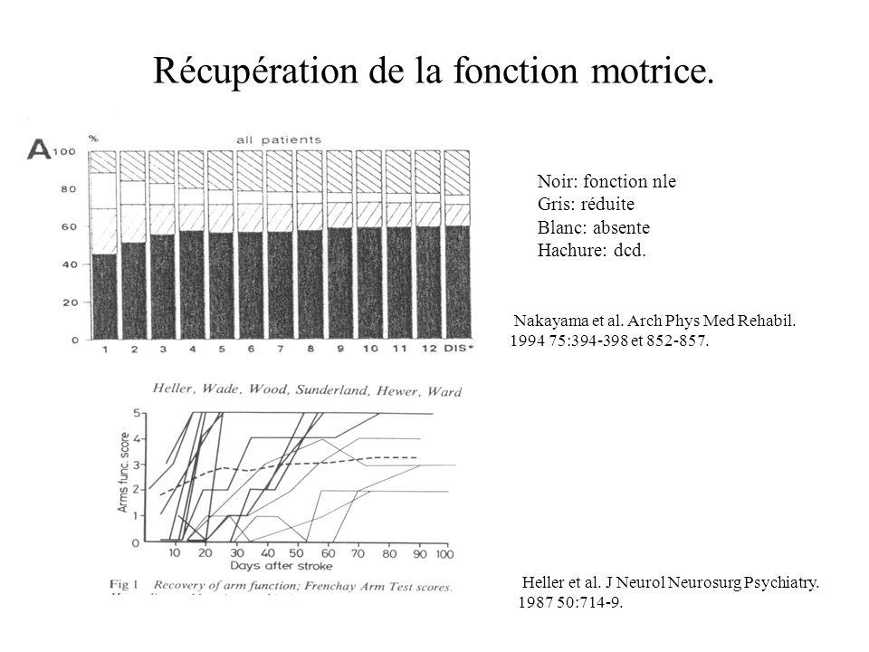 Récupération de la fonction motrice. Noir: fonction nle Gris: réduite Blanc: absente Hachure: dcd. Nakayama et al. Arch Phys Med Rehabil. 1994 75:394-