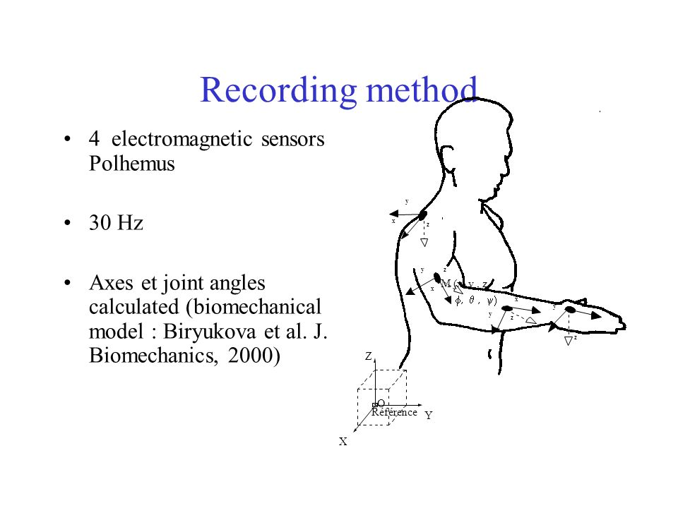 Recording method 4 electromagnetic sensors Polhemus 30 Hz Axes et joint angles calculated (biomechanical model : Biryukova et al. J. Biomechanics, 200