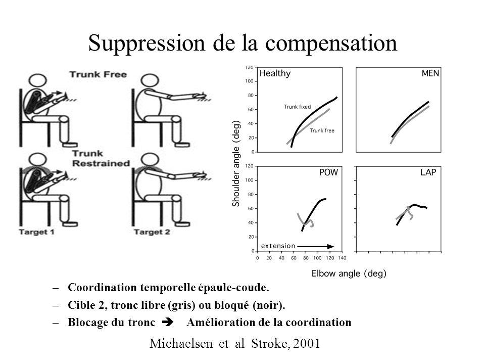 Suppression de la compensation Michaelsen et al Stroke, 2001 –Coordination temporelle épaule-coude. –Cible 2, tronc libre (gris) ou bloqué (noir). –Bl
