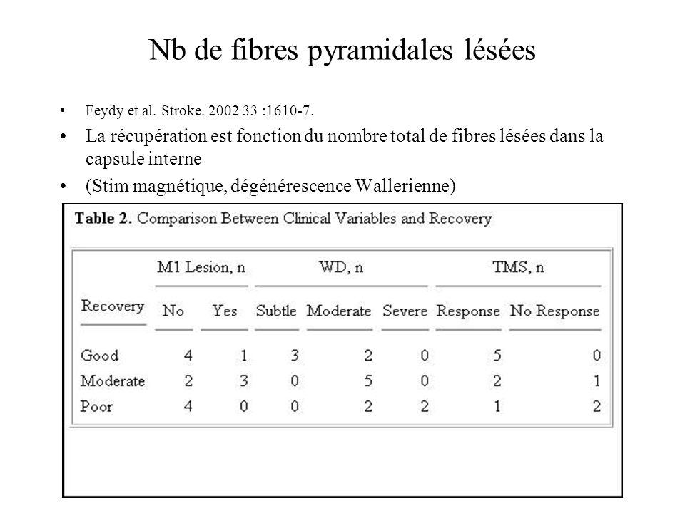 Nb de fibres pyramidales lésées Feydy et al. Stroke. 2002 33 :1610-7. La récupération est fonction du nombre total de fibres lésées dans la capsule in