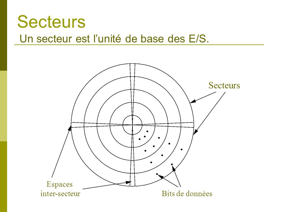 Secteurs Un secteur est lunité de base des E/S. Secteurs Espaces inter-secteur Bits de données