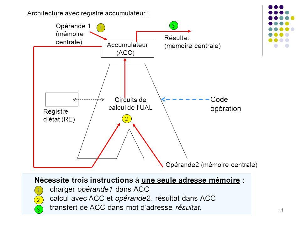 11 Architecture avec registre accumulateur : Résultat (mémoire centrale) Circuits de calcul de lUAL Code opération Registre détat (RE) Accumulateur (A