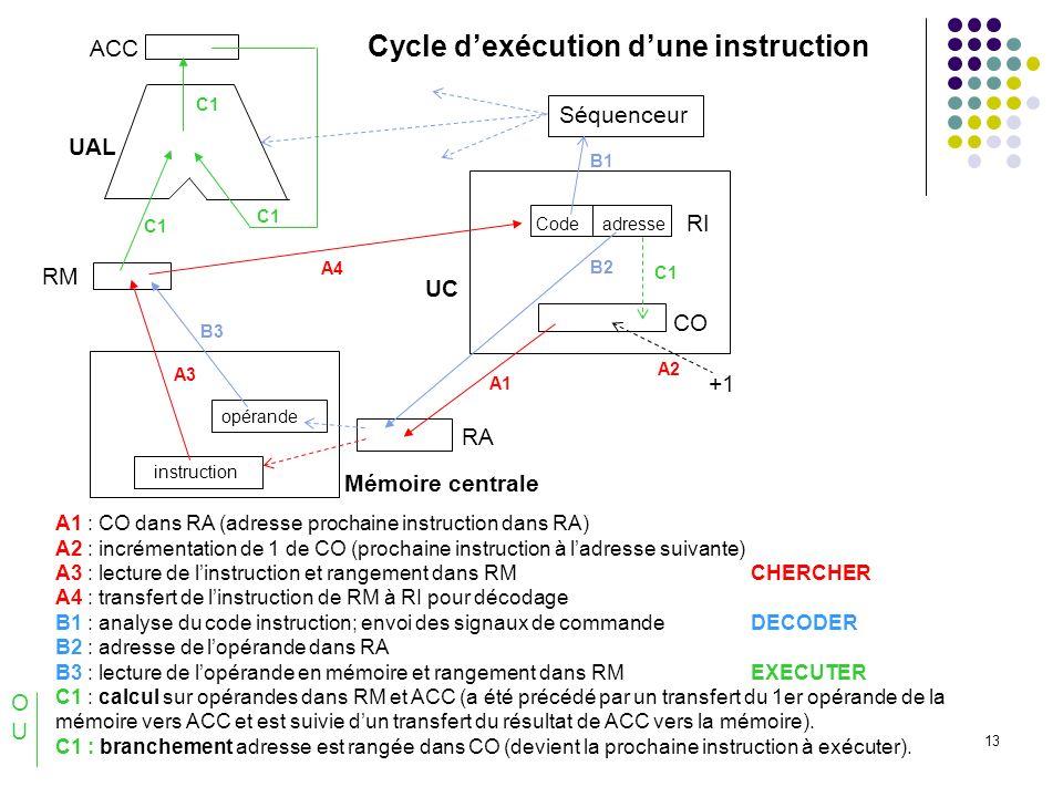 13 A1 : CO dans RA (adresse prochaine instruction dans RA) A2 : incrémentation de 1 de CO (prochaine instruction à ladresse suivante) A3 : lecture de