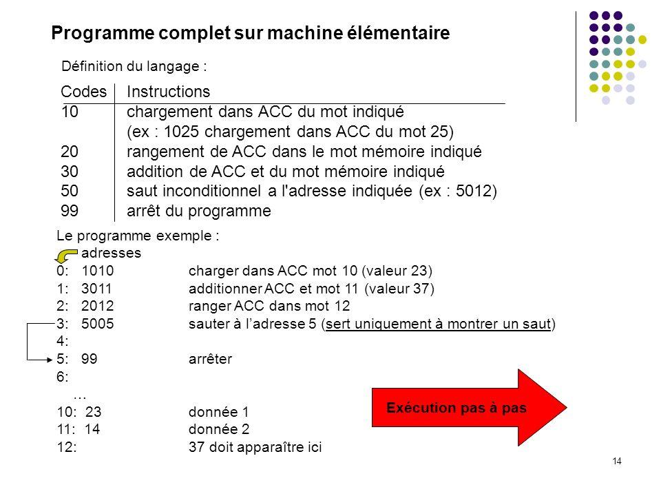 14 Codes Instructions 10 chargement dans ACC du mot indiqué (ex : 1025 chargement dans ACC du mot 25) 20 rangement de ACC dans le mot mémoire indiqué