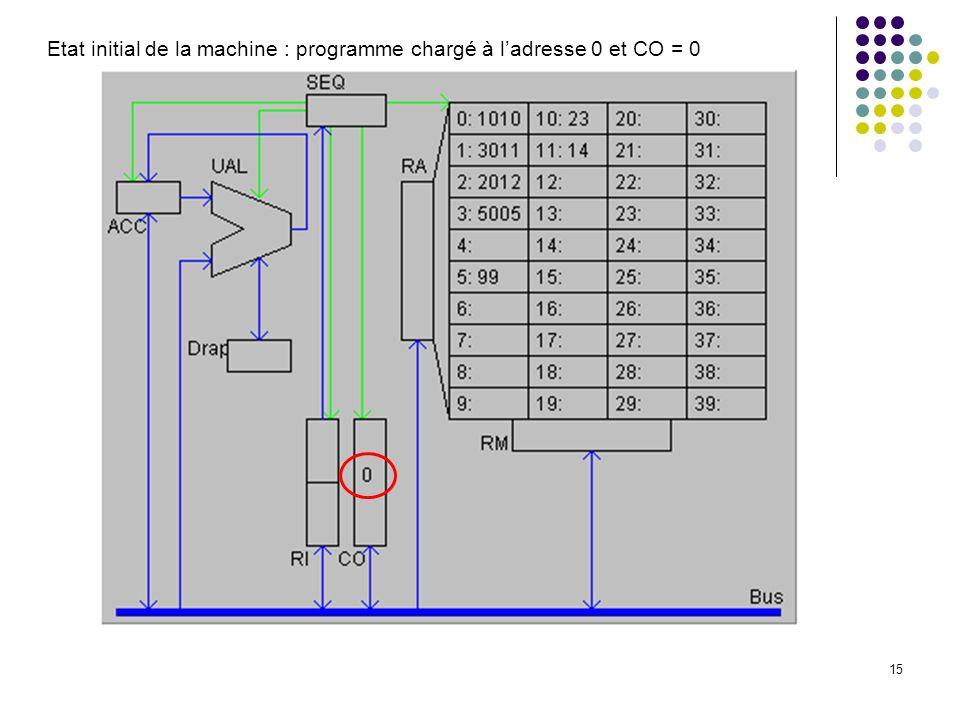 15 Etat initial de la machine : programme chargé à ladresse 0 et CO = 0
