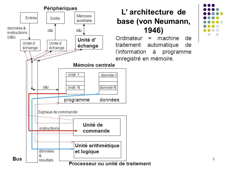 2 Processeur ou unité de traitement Entrée Sortie Mémoire auxiliaire Périphériques Unité d échange Unité d échange Unité d échange données & instructi