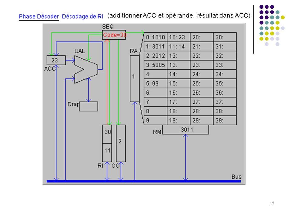29 (additionner ACC et opérande, résultat dans ACC)