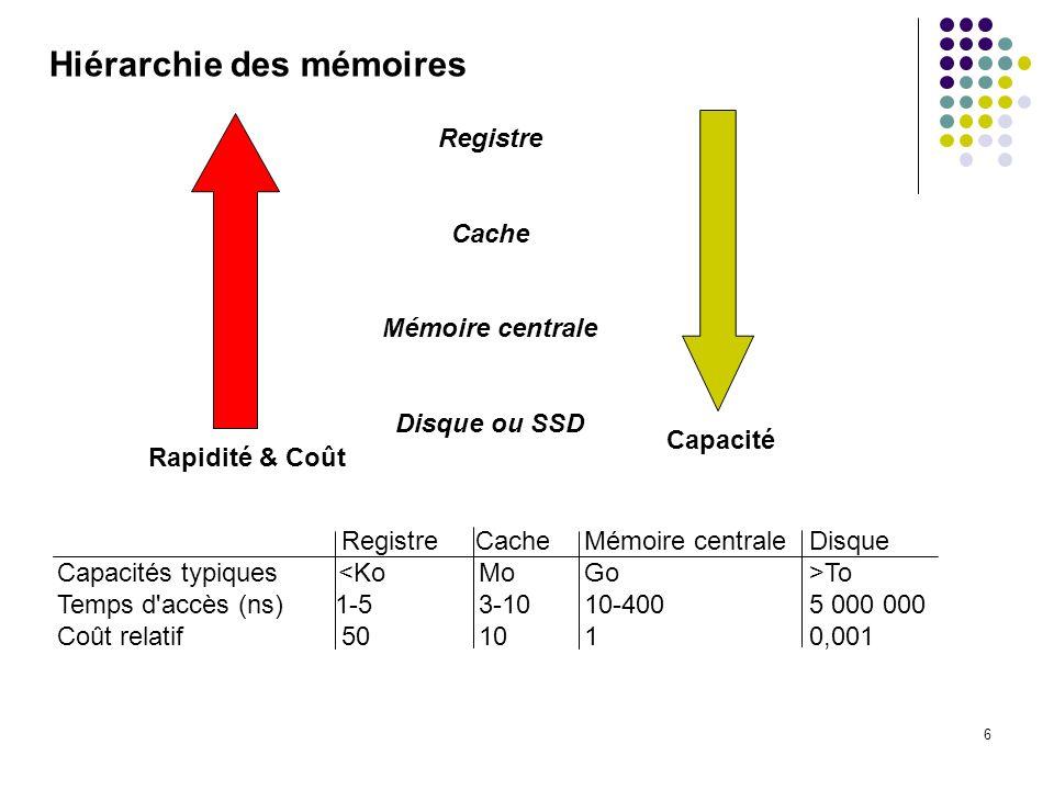 6 Hiérarchie des mémoires Registre Cache Mémoire centrale Disque Capacités typiques To Temps d'accès (ns) 1-5 3-10 10-400 5 000 000 Coût relatif 50 10