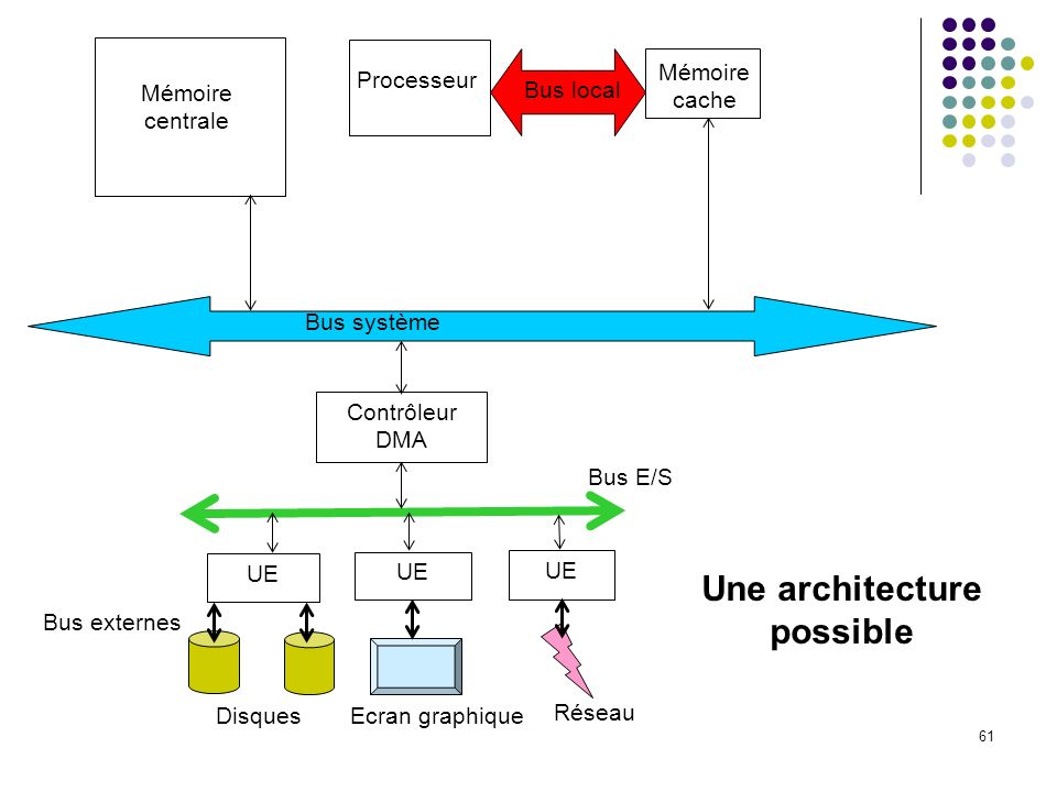 61 Processeur Mémoire cache Bus local Mémoire centrale Bus système Contrôleur DMA UE Bus E/S DisquesEcran graphique Réseau Une architecture possible B
