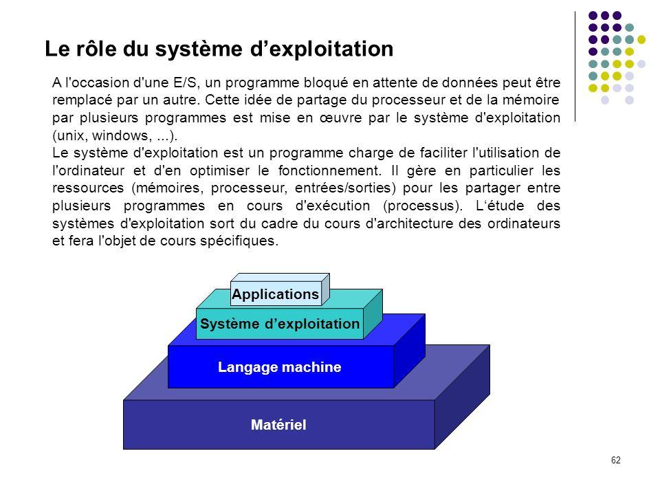 62 Matériel Langage machine Le rôle du système dexploitation A l'occasion d'une E/S, un programme bloqué en attente de données peut être remplacé par