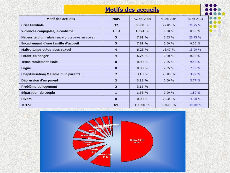 Situation avant accueil Situation de lenfant2005% en 2005 % en 2004 % en 2003 Famille daccueil1421.88 %22.35 %35.85 % Famille de naissance2335.94 %32.94 %32.07 % Famille ou milieu élargis1828.13 %31.77 %20.75 % Hôpital23.13 %9.41 %5.66 % Autres69.38 %3.54 %3.77 % Maison maternelle11.56 %0.00 %1.89 % TOTAL64100.00 % 100 %