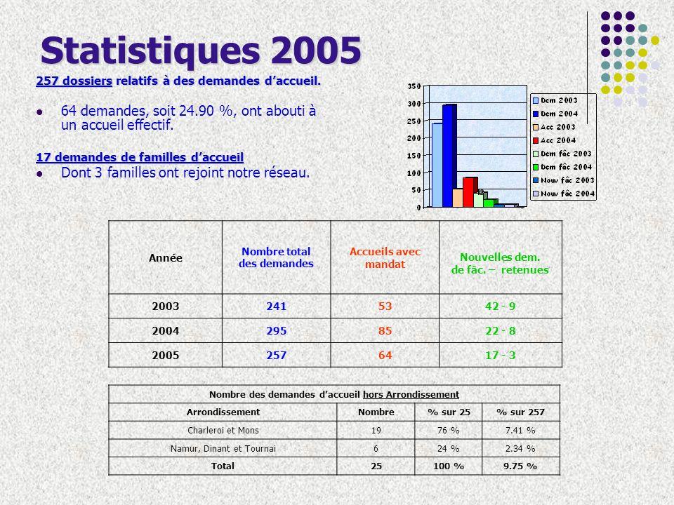 Motifs des accueils Motif des accueils2005% en 2005% en 2004% en 2003 Crise familiale3250.00 %27.06 %20.75 % Violences conjugales, alcoolisme3 + 410.94 %0.00 % Nécessité dun relais (entre procédures en cours)57.81 %3.53 %20.75 % Encadrement dune famille daccueil57.81 %0.00 % Maltraitance et/ou abus sexuel46.25 %16.47 %15.09 % Enfant en danger46.25 %0.00 % Jeune totalement isolé00.00 %2.35 %9.43 % Fugue00.00 %2.35 %7.55 % Hospitalisation/Maladie dun parent/...23.13 %25.88 %3.77 % Dépression dun parent23.13 %0.00 %3.77 % Problème de logement23.13 % Séparation du couple11.56 %0.00 %1.89 % Divers00.00 %22.36 %16.98 % TOTAL64100.00 %