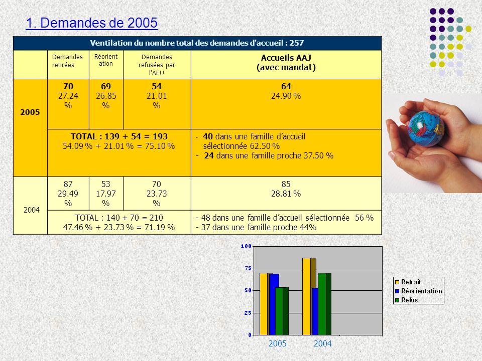 Issue des accueils AAJ 2005% en 2005% comparé en 2004 Institution dhébergement1625.00 %23.53 % Retour en famille1320.31 %23.53 % Famille daccueil1117.19 %22.35 % Famille élargie710.94 %8.24 % Milieu élargi57.81 %9.41 % Maison maternelle34.69 %5.88 % Autre famille daccueil34.69 %3.53 % CAU23.13 %2.36 % Autres46.25 %0.00 % Fugue00.00 %1.18 % TOTAL64100.00 %