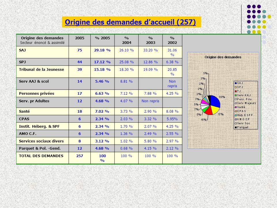 Origine des demandes daccueil (257) Origine des demandes Secteur énoncé & assimilé 2005% 2005% 2004 % 2003 % 2002 SAJ7529.18 %26.10 %33.20 %31.06 % SPJ4417.12 %25.08 %12.86 %6.38 % Tribunal de la Jeunesse3915.18 %18.30 %19.09 %20.85 % Serv AAJ & scol145.46 %8.81 %Non repris Personnes privées176.63 %7.12 %7.88 %4.25 % Serv.