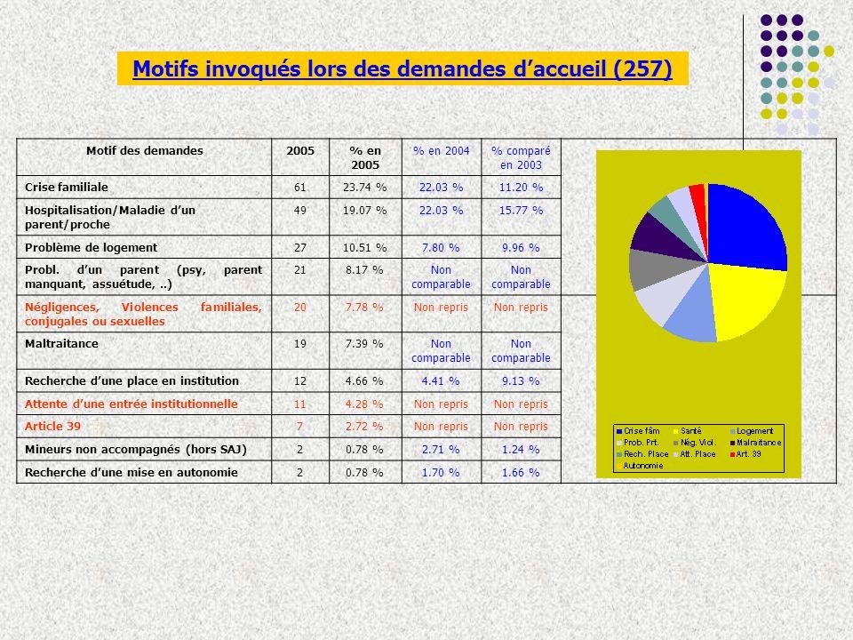 Motifs invoqués lors des demandes daccueil (257) Motif des demandes2005% en 2005 % en 2004% comparé en 2003 Crise familiale6123.74 %22.03 %11.20 % Hospitalisation/Maladie dun parent/proche 4919.07 %22.03 %15.77 % Problème de logement2710.51 %7.80 %9.96 % Probl.
