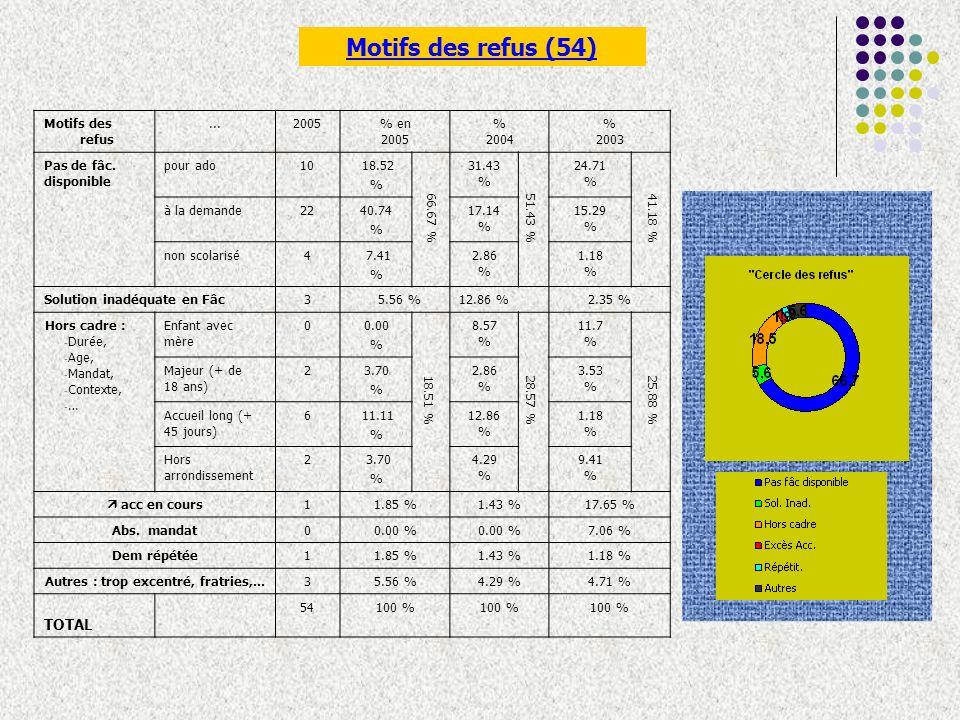 Motifs des refus...2005% en 2005 % 2004 % 2003 Pas de fâc.