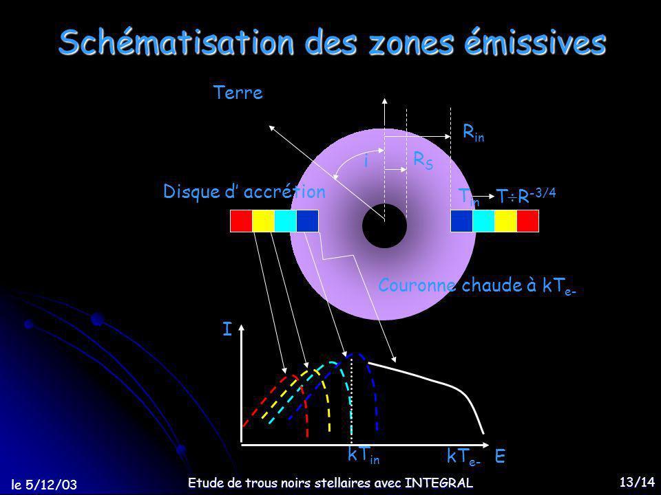 le 5/12/03 Etude de trous noirs stellaires avec INTEGRAL 13/14 Schématisation des zones émissives E kT in I kT e- Disque d accrétion Couronne chaude à kT e- Terre R in RSRS T in i T R -3/4